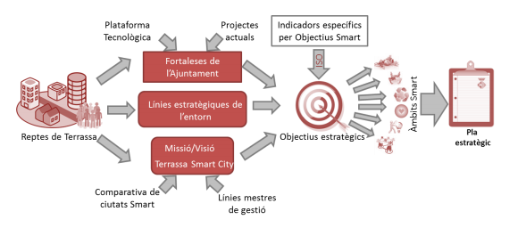 Pla Director Smart City Terrassa